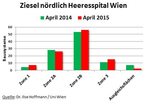 Ziesel-noerdlich-Heeresspital-Wien-April-2015